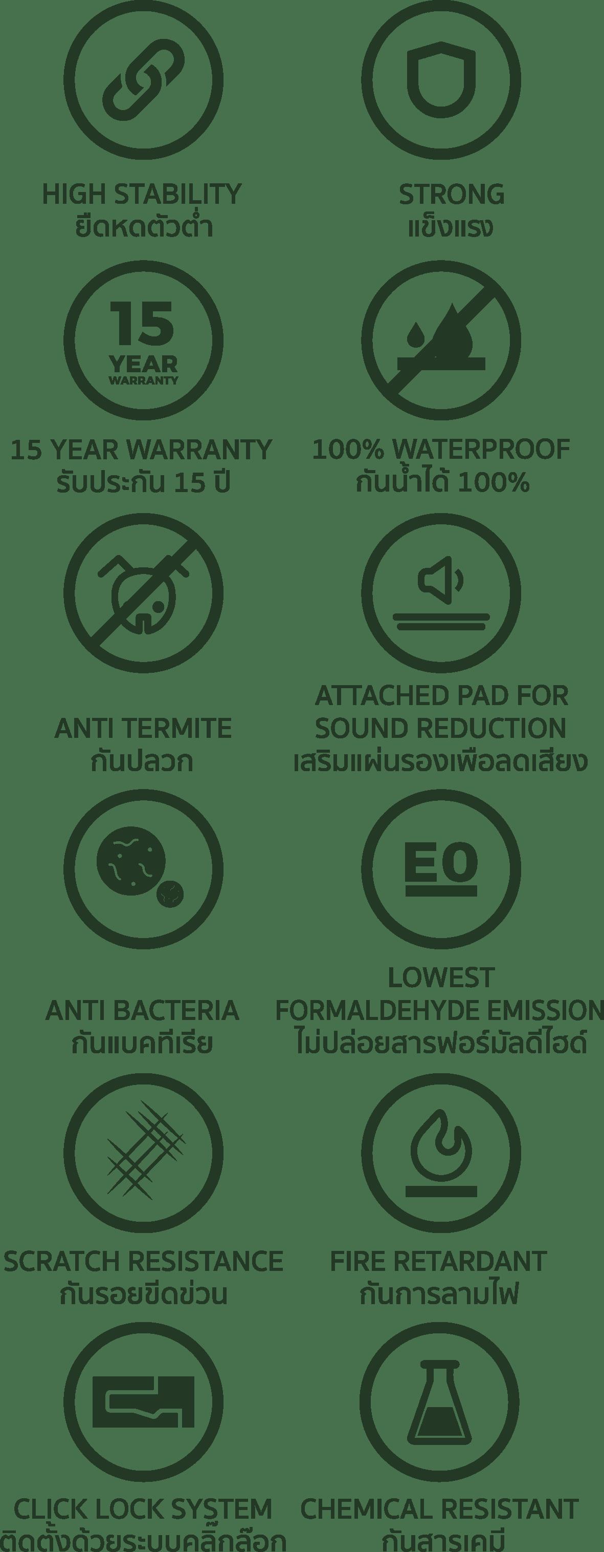 พื้นไม้ลามิเนต smartmatt มีคุณสมบัติพิเศษ 01-high stable- ยืดหดตัวต่ำ 02-Strong-แข็งแรง 03-Waterproof-กันน้ำได้ 100% 04-Warranty-รับประกัน 15 ปี 05-Anti-Termite-กันปลวก 06-Attached pad for sound reduction เสริมแผ่นรองเพื่อลดเสียง 07-Lowest Formaldehyde Emission-ไม่ปล่อยสารฟอร์มัลดีไฮต์ 08-Anti bacteria-กันแบคทีเรีย 09-Scratch-resistance-กันรอยขีดข่วน 10-Fire retardant-กันการลามไฟ 11-click-lock-system-ติดตั้งด้วยระบบคลิ๊กล็อก 12-Chemical-assistant-กันสารเคมี